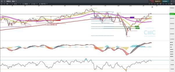 CMC Markets:落后美、港股市 德指补涨空间望打开