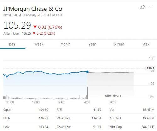 摩根大通维持关键盈利目标 谨慎应对美国经济衰退风险