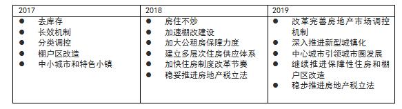 戴德梁行:建立长效机制 2019年房地产市场稳中向好