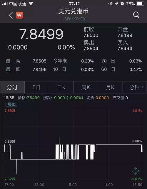 """时隔半年港汇又告急!香港金管局果断出手了,去年曾砸1000亿""""救市"""""""