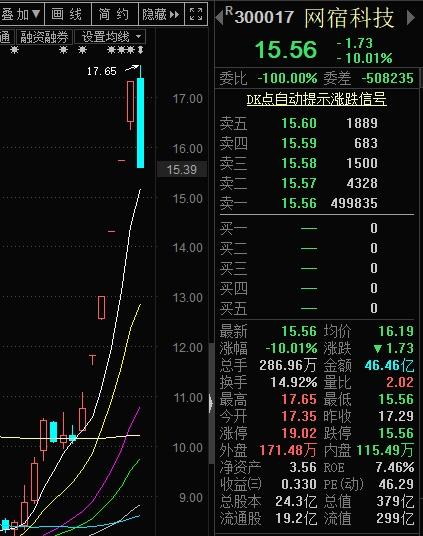 網宿科技董秘和大股東一起割韭菜,股價空中跌停後108000名股東再迎不眠夜!
