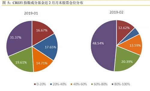 沪深300指数成分股最受青睐,平均配置比例为52.18%,较1月末上升3.12%。