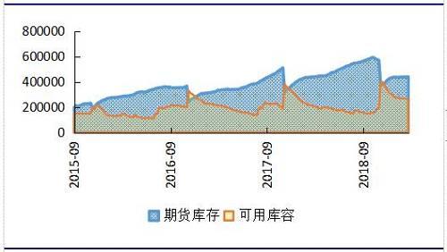 资料来源:上期所,申万期货研究所