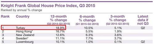 在过去几年里,土耳其的房价一路高歌猛进,数次登上莱坊全球房价指数的前六名,2015-16年前七个季度甚至蝉联第一,全年涨幅平均在18%。最高的一次,土耳其房价一年上涨了18.9%。