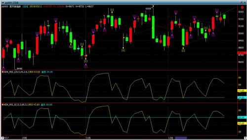 而在趋势行情中,?#20302;?#21482;会在市场走势从震荡转变为趋?#39057;?#37027;个节点上建一次反向单,由于给每个开仓都设置了止损,所以这样的一次建仓也不会造成大幅的亏损。而在随后的趋势行情中,虽然RSI一直处于超买区,但是?#20302;?#19981;会再去逆势做空。