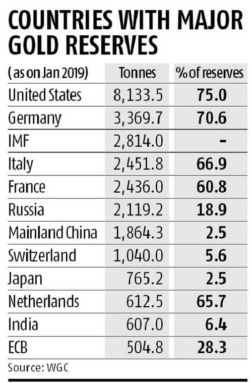 相比之下,渣打银行(Standard Chartered)的数据显示,俄罗斯1月份的购买量仅为6.2吨,创下2006年12月以来的最低月度购买水平。哈萨克斯坦1月份也只是购买了2.8吨黄金,低于2018年4吨的月度平均水平。