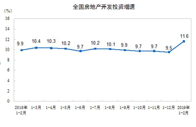 快讯 | 统计局:全国房地产开发投资12090亿元,同比增长11.6%