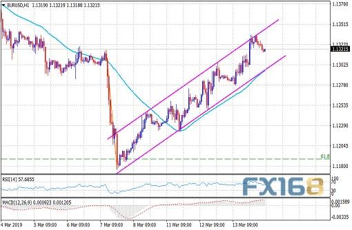 分析师:欧元涨势难以为继很容易重启跌势