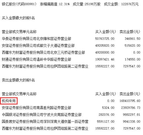 机构今日买入这7股,抛售银亿股份1.68亿元