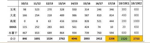 数据来源: WIND、中粮期货钻研院