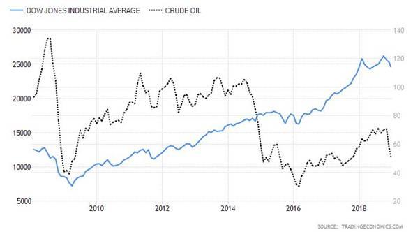 CMC Markets:风险偏好放大 美油市场持续受益