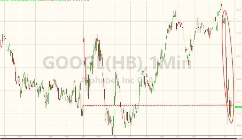 美司法官员对谷歌开启初步调查 谷歌股价盘中跳水转跌