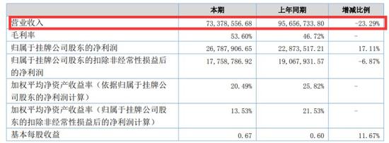 从2016年开始,蓝狮子业绩就开始出现滑坡。其2015-2016年营收为0.96亿元、0.73亿元;归属于股东的净利润分别为0.23亿元、0.27亿元。经营活动产生的现金流量方面,2015年净流入0.45亿元,2016年净流入暴跌至437.8万元。