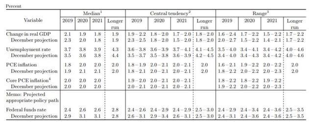 经济预期截图来自美联储