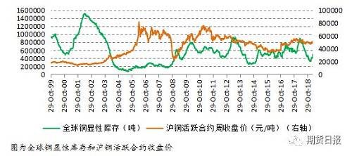 低库存与弱消费并存,买COMEX铜抛沪铜套利机会显现