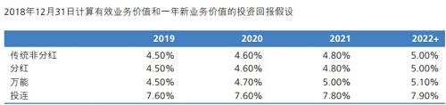不过,新华保险副总裁龚兴峰谈道,公司的投资收益假设还是比较符合目前的实际的。目前,新华保险对传统险、分红、万能账户的一年投资收益假设仍然维持4.5%。从今年全年的投资收益看,一季度整个资本市场回暖,对于全年投资收益有比较好的预期。
