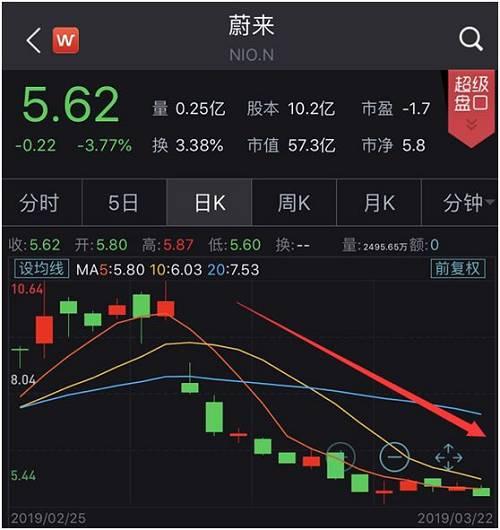 此外,还遭受到特斯拉削价、在上海开厂等冲击。