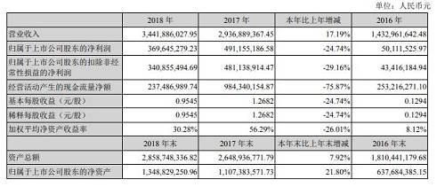 此外,该公司发布一季度业绩预告,预计一季度盈利2500万到4500万元之间,较上年同期的2.22亿元下降79.5%到88.7%。对于下降,公司解释称,公司科技制造相关业务经营稳定,公司经营业绩较上年同期有大幅下降,主要受2018年底剥离了金融科技信息咨询业务的影响。