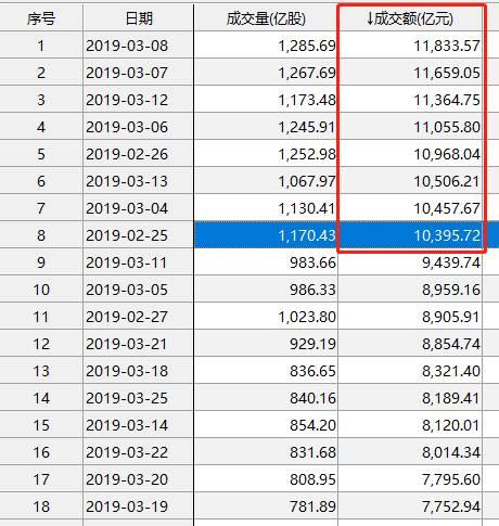 全球最牛是A股!1季度大涨24%,最猛股票暴涨近400%,还有外资净流入1254亿!4月将迎决断?