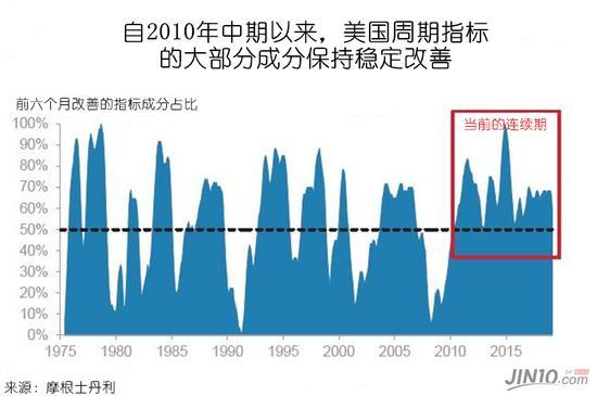 """从历史上看,这种的经济改善广度和深度(失业率和消费者信心在最近几个月达到极端水平)的环境意味着经济恶化很大可能在未来12个月内发生。正如摩根士丹利所说,""""毕竟,上升之后必须下降下来""""。"""