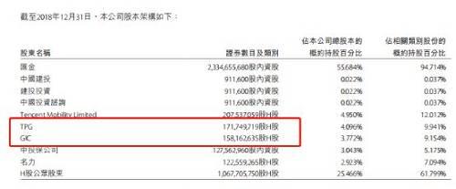 KKR已经消失在中金公司股东行列,记者从wind查询,2015年11月份时,KKR尚持有中金公司1.67亿股港股,到2017年年底,KKR的持股数量减少至7635.43股,至2018年3月份,KKR已经没有出现在中金公司大股东一列。