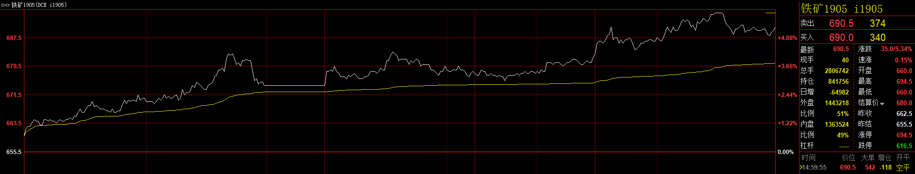 商品期货普遍上涨 铁矿石尾盘涨停续刷两年多高位