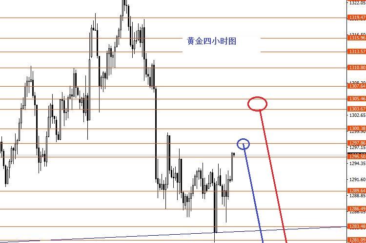张果彤:本周继续做空欧元及黄金