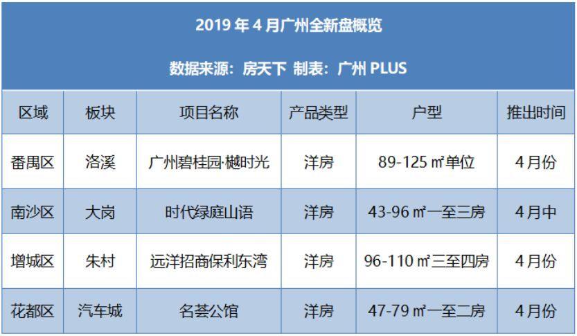 广州4月全新楼盘点评来了!