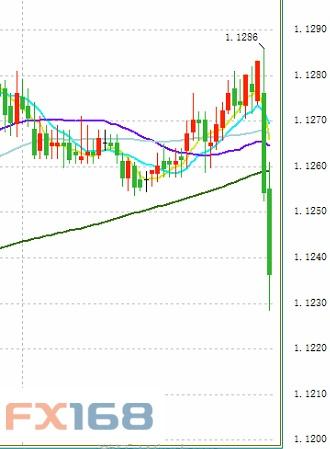 """德拉基""""高鸽""""经济、通胀欧元/美元短线跌近60点、美元反攻了……"""