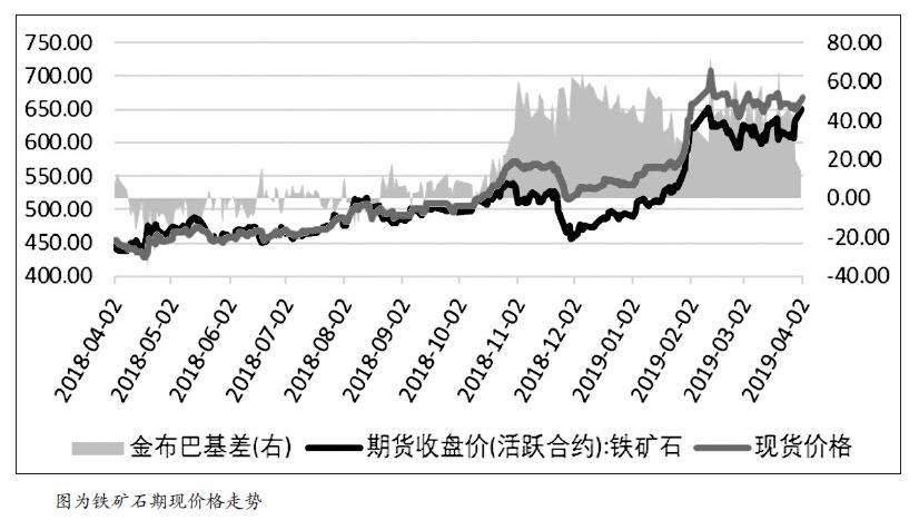 2019年以来,钢厂为维持平常生产,添添铁矿石的库存,铁矿石价被渐渐举高。