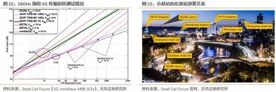 基站实际覆盖半径测算较为复杂,高频段传输损耗可使用Uma NLOS等经验公式进行估算,以3GPP测试组估算的UMa NLOS为例,基站到接收端的路径损耗