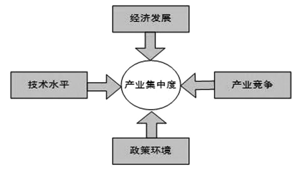 图为产业荟萃度