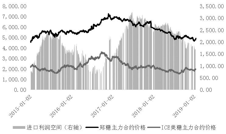 图为ICE美糖、郑糖走势和进口利润空间(单位:元/吨)