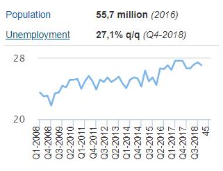 截至2018年第四季度,南非的失业率已经达到27.1%,并且从2008年开始从未低于20%。