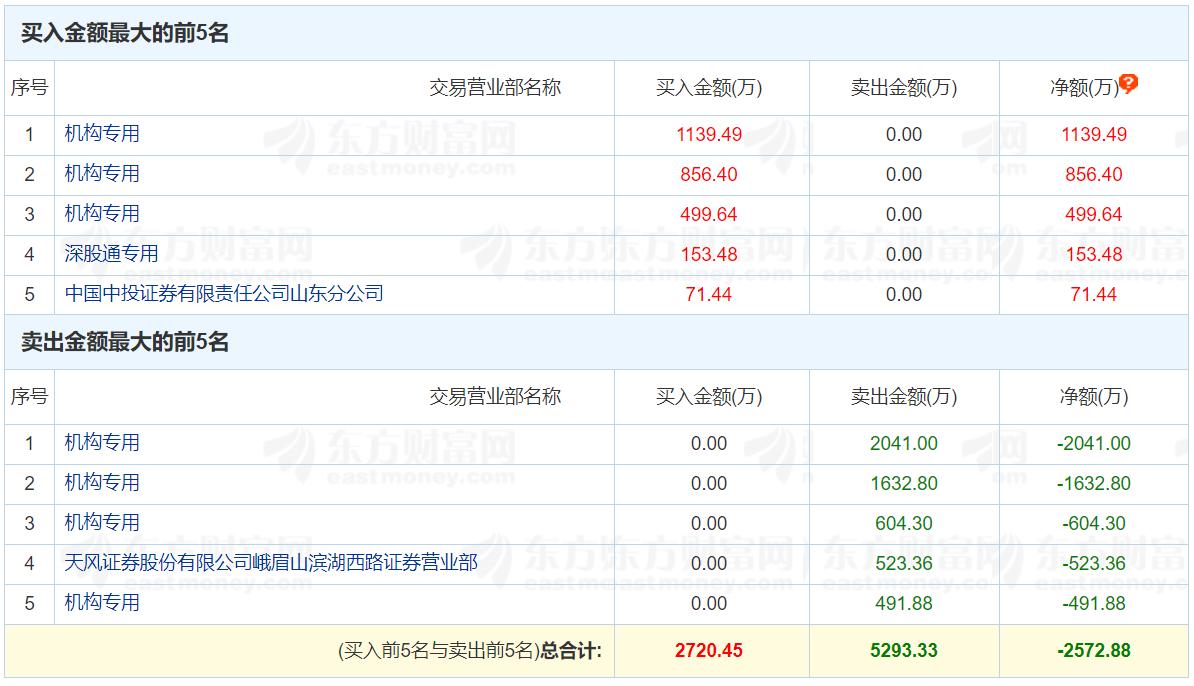 今天尾盘竞价交易时段,视觉中国照样封物化涨停。从分笔排单情况望,平均每笔挂单11.2手,约每笔2.5万元。其中排在前线的不乏1手、2手的幼单。