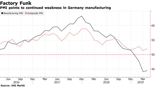 欧元区经济第二季度开局令人失望,制造业连续三个月萎缩-万致外汇