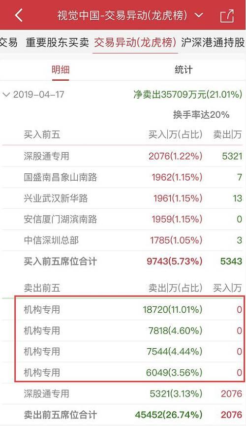 4月16日晚间,视觉中国曾因连续两日股价跌幅偏离值累计达到20%以上而发布股价异常波动公告,在该公告中,视觉中国称,公司网站恢复服务的具体时间,将另行公告。