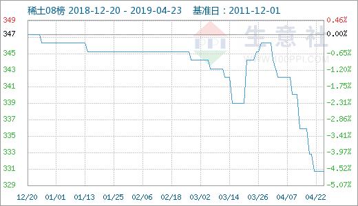 生意社:4月23日國內稀土市場部分價格下滑