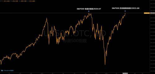 德银:美股快涨到头了
