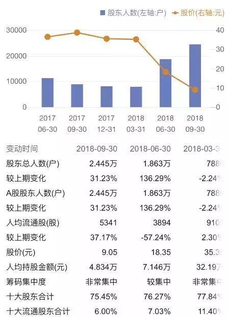 在股东大幅增长的背后,是金盾股份一泻千里的股价,从去年的每股20元附近一路下跌至最低6元附近。