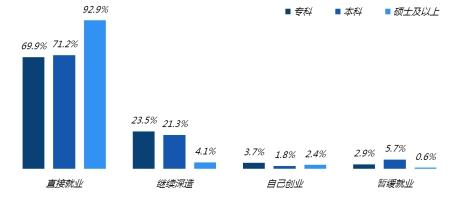 調查:應屆畢業生求職首選國企 京滬畢業生起薪超6千