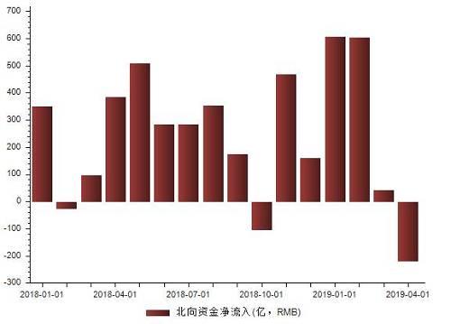 据券商中国记者了解,这些资金流出内地可能主要有两个原因:一是获利了结,从去年11月到今年3月,北上资金净流入内地约1900亿元,这些投资者收获颇丰,香港的基金也面临着一些赎回压力;二是监管问题,有一些内地资金绕道香港进入内地,近期香港监管层面已出手做出相应监管动作。