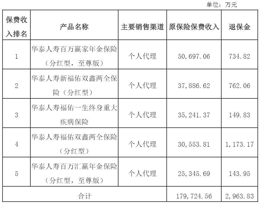 华泰人寿2018年净利润增7倍 保险业务收入增两成