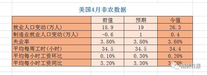 总体来看,4月非农数据大幅超出市场预期,这也支撑了前一日美联储在4月议息会议上的坚定态度:维持目前利率不变,同时短期内无意调整货币政策。
