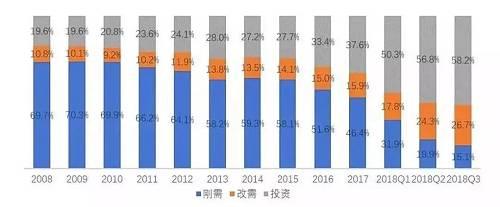 显然,在楼市横盘现象明显的状况下,投资收益也受到了影响,因此这几年一直增涨的投资需求在未来不一定会持续增涨。