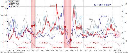 资料来源:彭博,交银国际图表 2: 中国的经济周期正在复苏,资产价格同步修复(商品/债券/货币)