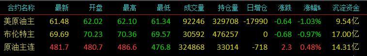 云数据:股市跌势不尽 商品农强大工绵软弱