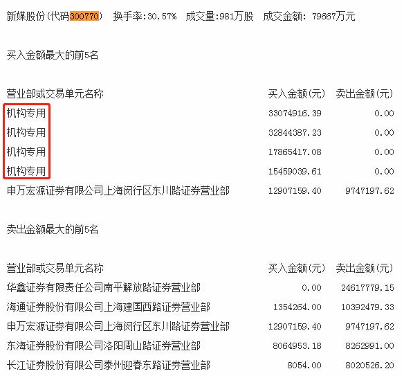 机构今日买入这7股,抛售*ST康得9187万元