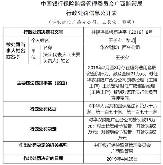 华农财险广西分公司被罚19万:虚列费用套取资金
