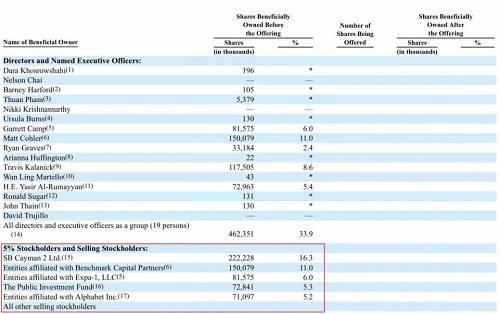 上市后,最大股东软银持股比例降至16%。以目前市值计算,软银持股市值约111.52亿美元,虽然比之前的预期缩水不少,但相对于软银对Uber投资的约90亿美元,仍增值21.5亿美元,约合150亿元人民币。